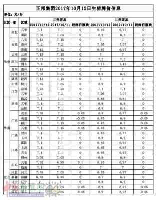 正邦集团2017年10月12日生猪牌价信息表