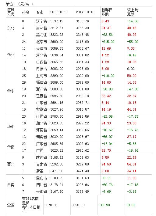 2017年10月12日全国豆粕价格表