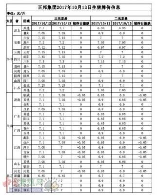 正邦集团2017年10月13日生猪牌价信息表