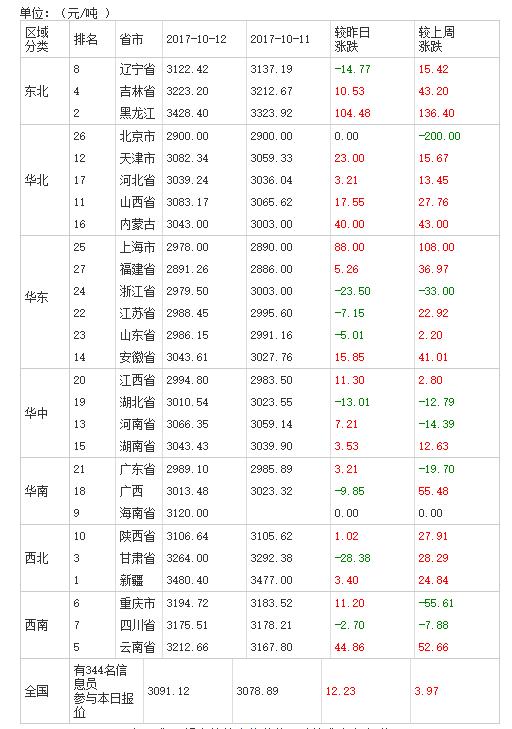 2017年10月13日全国豆粕价格排行表