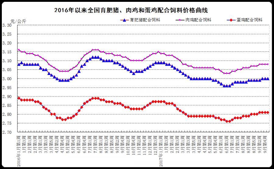 2017年10月份第1周畜产品和饲料集贸市场价格情况