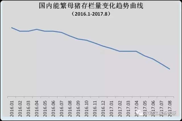 9月生猪存栏同比再降6%,消费旺季到来,养猪利润将超你想象