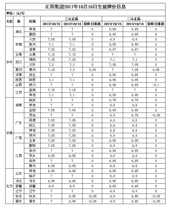 正邦集团2017年10月16日生猪牌价信息表