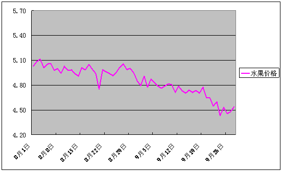 2017年9月份批发市场价格月度分析报告