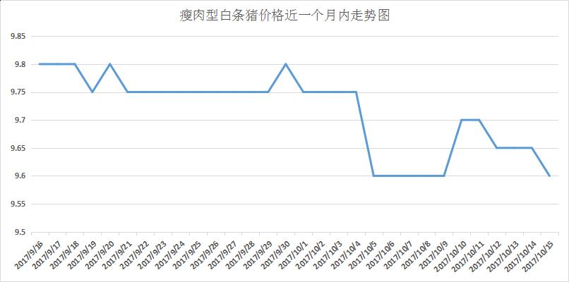 观点:屠企稳价表现明显但猪价上涨还需更多动力!