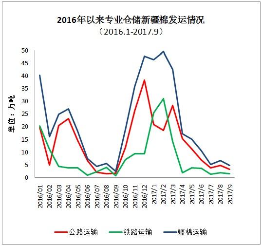 2017年9月中国棉花周转库存报告