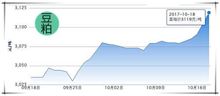 10月18日猪评:猪价偏弱震荡为主,下月将迎消费旺季