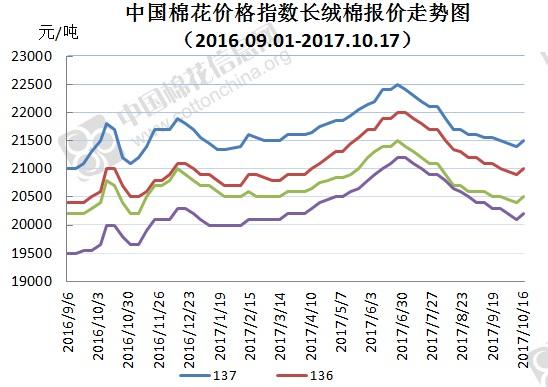 2017年10月23日中国棉花价格指数(CCIndex)及分省到厂价