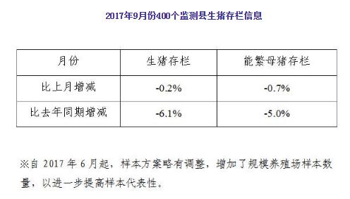2017年9月份400个监测县生猪存栏信息