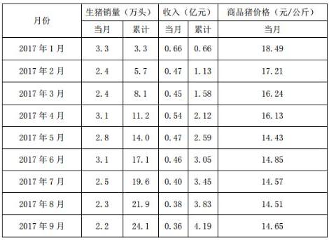 龙大肉食9月份销售生猪2.2万头收入0.36亿元