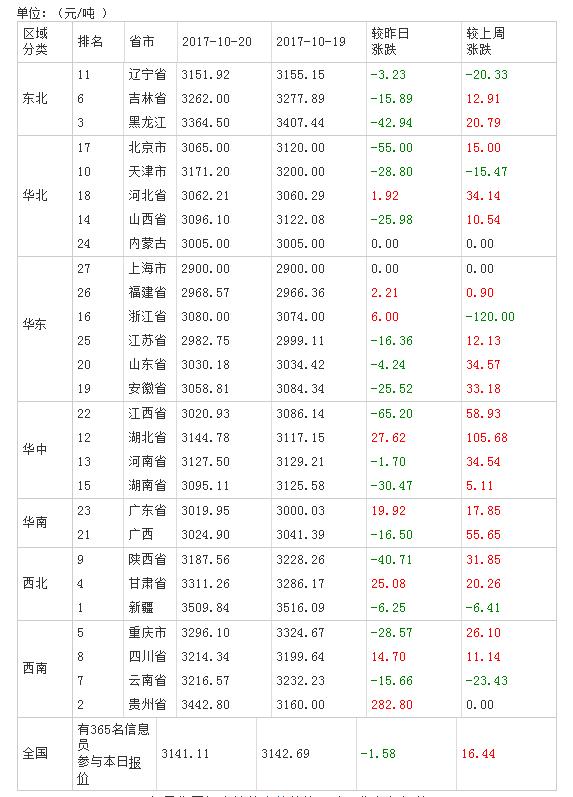 2017年10月21日全国豆粕价格表