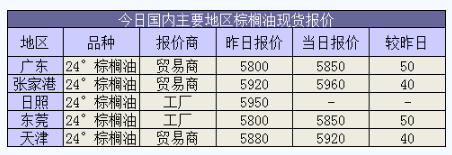 10月30日油脂市场日报:稳中有涨