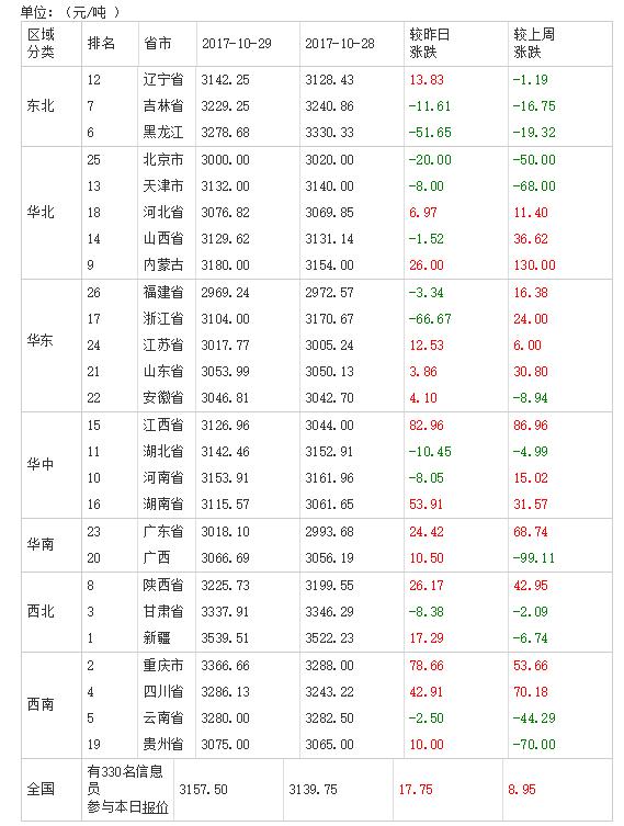 2017年10月30日全国豆粕价格排行榜