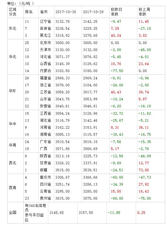 2017年10月31日全国豆粕价格排行榜