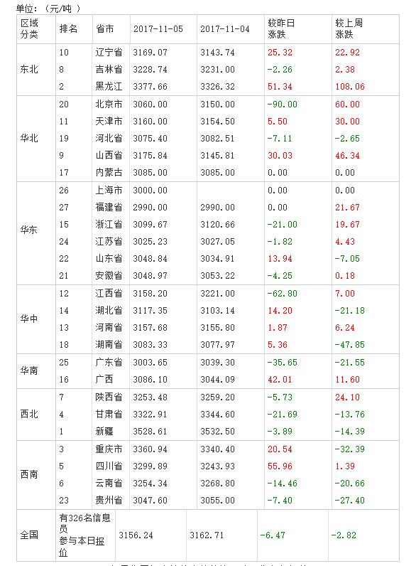 2017年11月06日全国豆粕价格排行榜