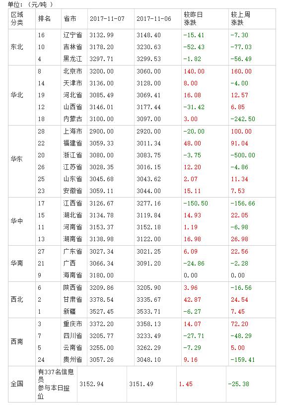 2017年11月08日全国豆粕价格排行榜