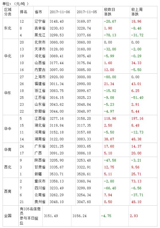 2017年11月07日全国豆粕价格表