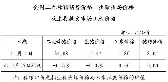 全国二元母猪销售价格、生猪出场价格及主要批发市场玉米价格(11月1日)