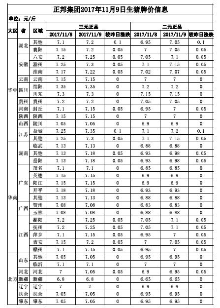 正邦集团2017年11月9日生猪牌价信息表