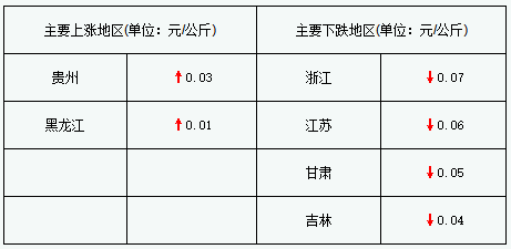 猪价跌幅略加大仔猪年末或跌破29元/公斤