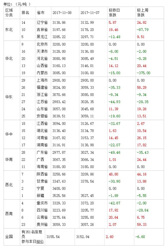 2017年11月09日全国豆粕价格排行榜