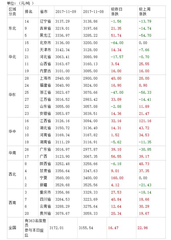 2017年11月10日全国豆粕价格排行榜