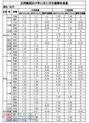 正邦集团2017年11月11日生猪牌价信息表