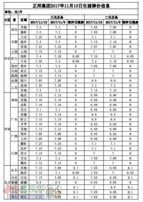正邦集团2017年11月10日生猪牌价信息