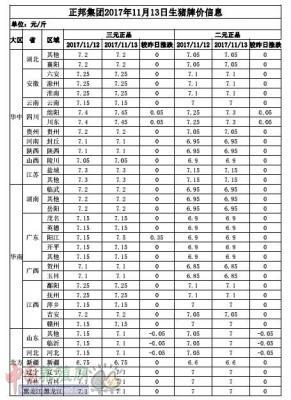 正邦集团2017年11月13日生猪牌价信息表