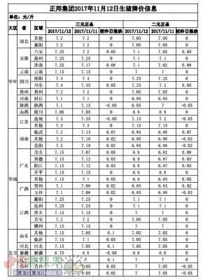 2017年11月12日生猪牌价信息表