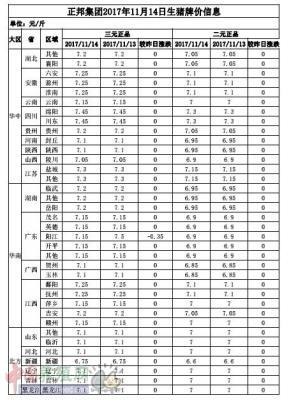 正邦集团2017年11月14日生猪牌价信息表