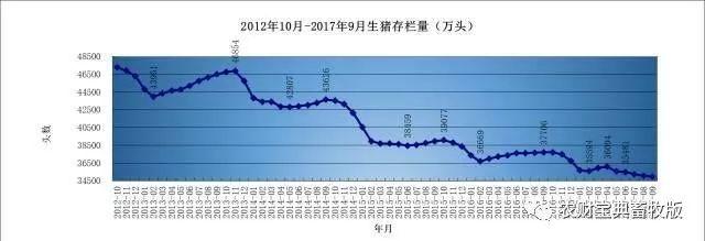 10月能繁母猪存栏量下跌5.3%!为何数据一降再降?