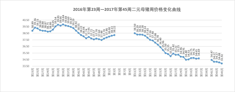 2017年第45周生猪距周期末预测价格还有12.5%,每千克1.81元的差