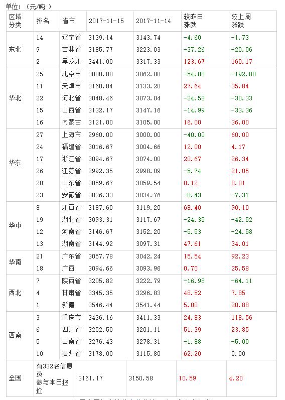 2017年11月16日全国豆粕价格排行榜