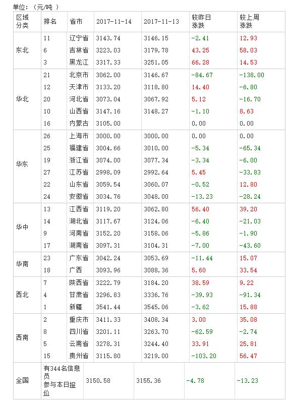2017年11月15日全国豆粕价格排行榜