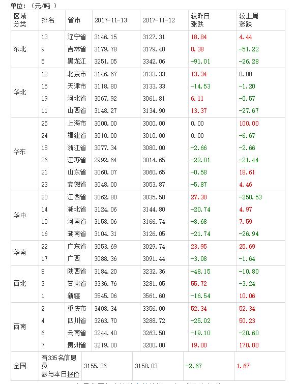 2017年11月14日全国豆粕价格排行榜