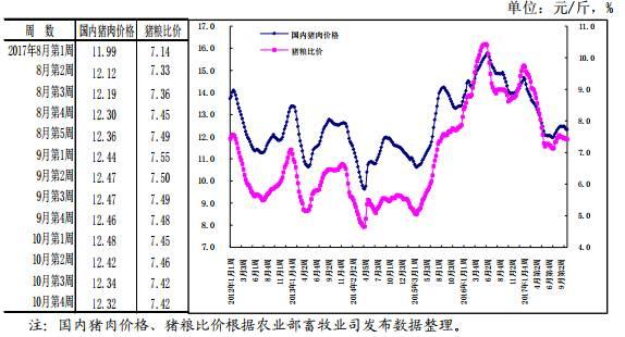 农业部:12月猪价开始回升