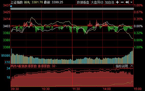收盘:沪弱深强沪指跌0.10%猪肉板块领涨