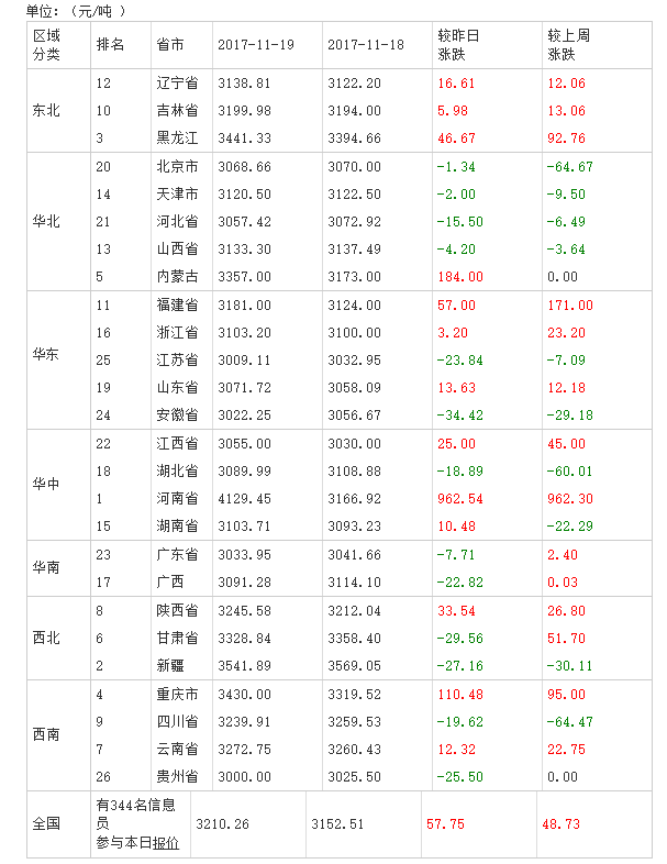 2017年11月20日全国豆粕价格排行榜