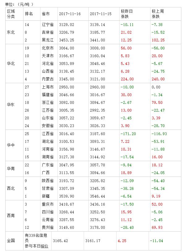 2017年11月17日全国豆粕价格排行榜