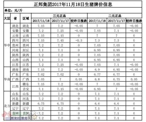 正邦集团2017年11月18日生猪牌价信息表