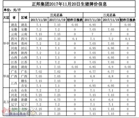 正邦集团2017年11月20日生猪牌价信息表