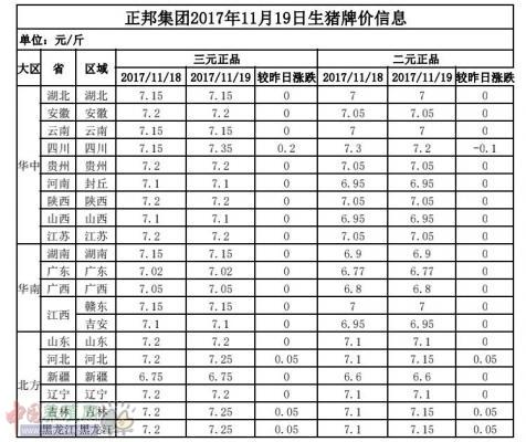 正邦集团2017年11月19日生猪牌价信息表