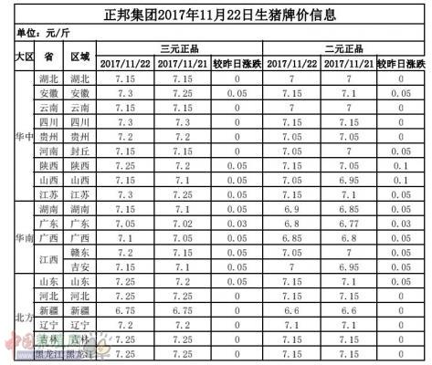 正邦集团2017年11月22日生猪牌价信息表