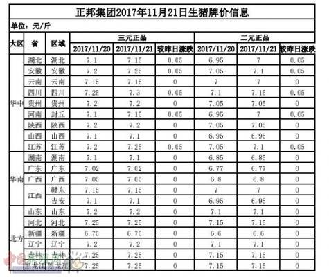 正邦集团2017年11月21日生猪牌价信息表