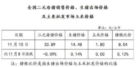 发改委:11月15日全国母猪价格继续下跌,生猪价格微涨