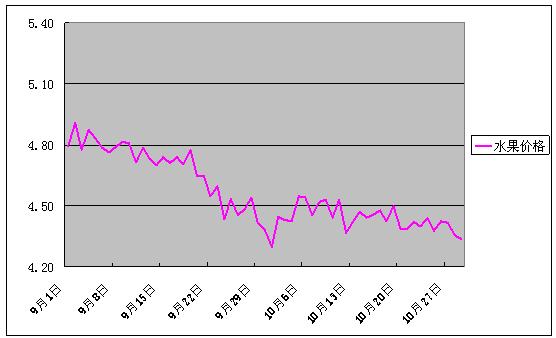 2017年10月份批发市场价格月度分析报告