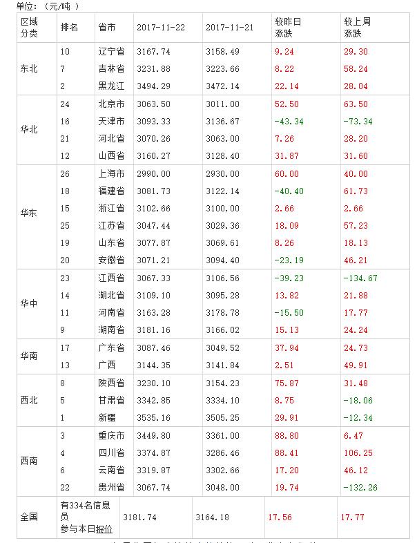 2017年11月23日全国豆粕价格排行榜