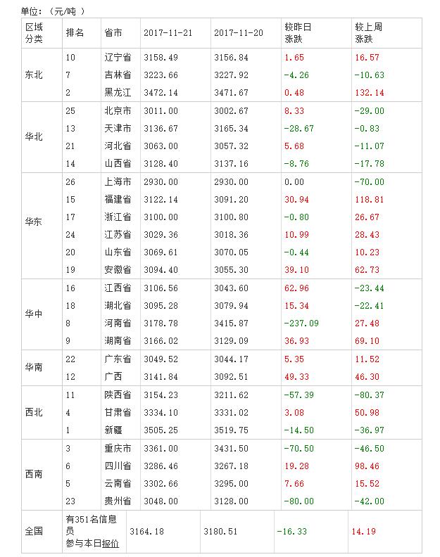2017年11月22日全国豆粕价格排行榜