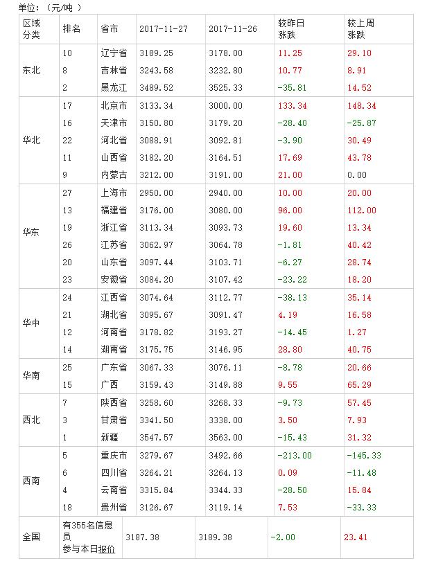 2017年11月28日全国豆粕价格排行榜